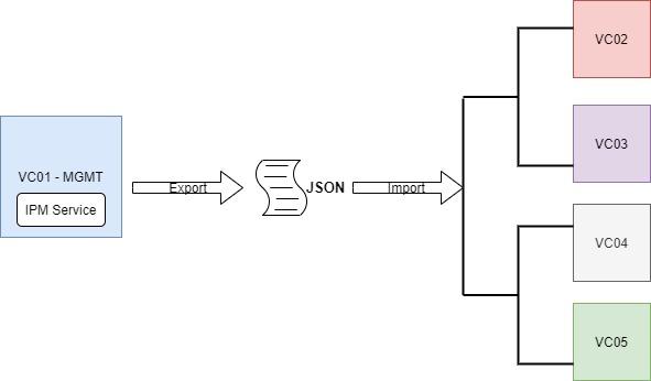 Machine generated alternative text: vCenter Server  profile 1  vc 1  Export  json  Modify  json  vCenter Server  profile 2  Import  Import  Import  Import  Import  vc 3  VC 4  vc 5  vc 6